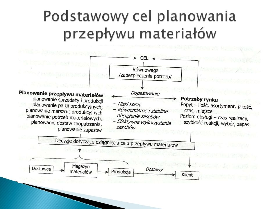 Podstawowy cel planowania przepływu materiałów