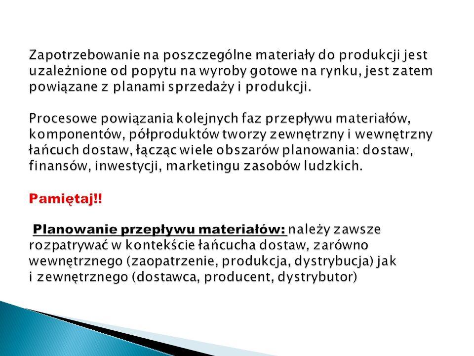 Zapotrzebowanie na poszczególne materiały do produkcji jest uzależnione od popytu na wyroby gotowe na rynku, jest zatem powiązane z planami sprzedaży i produkcji.