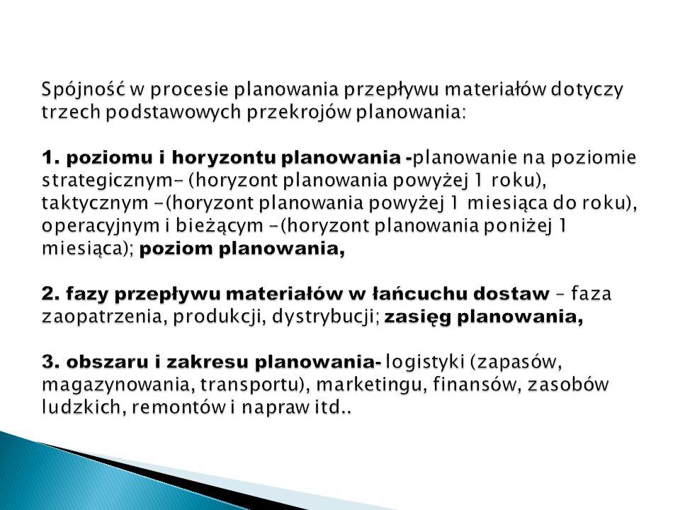 Spójność w procesie planowania przepływu materiałów dotyczy trzech podstawowych przekrojów planowania: 1.