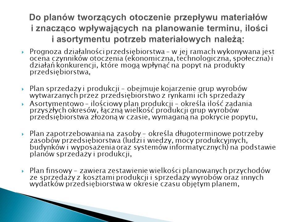 Do planów tworzących otoczenie przepływu materiałów i znacząco wpływających na planowanie terminu, ilości i asortymentu potrzeb materiałowych należą:
