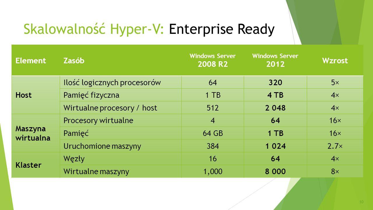 Skalowalność Hyper-V: Enterprise Ready