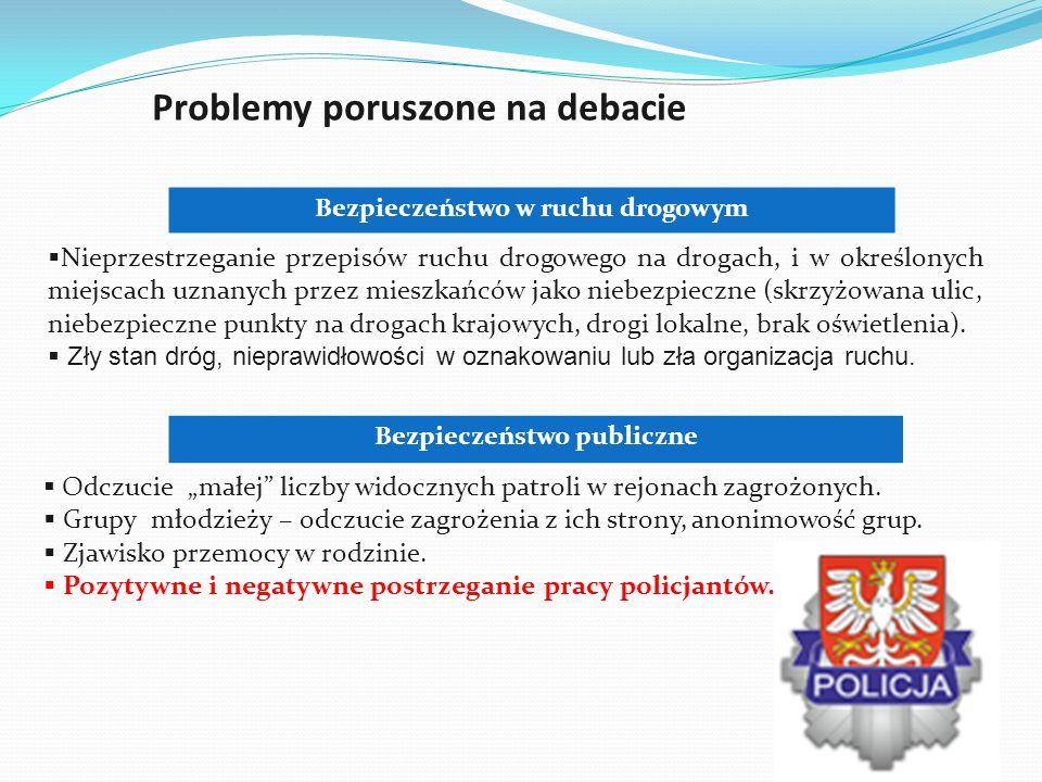 Problemy poruszone na debacie