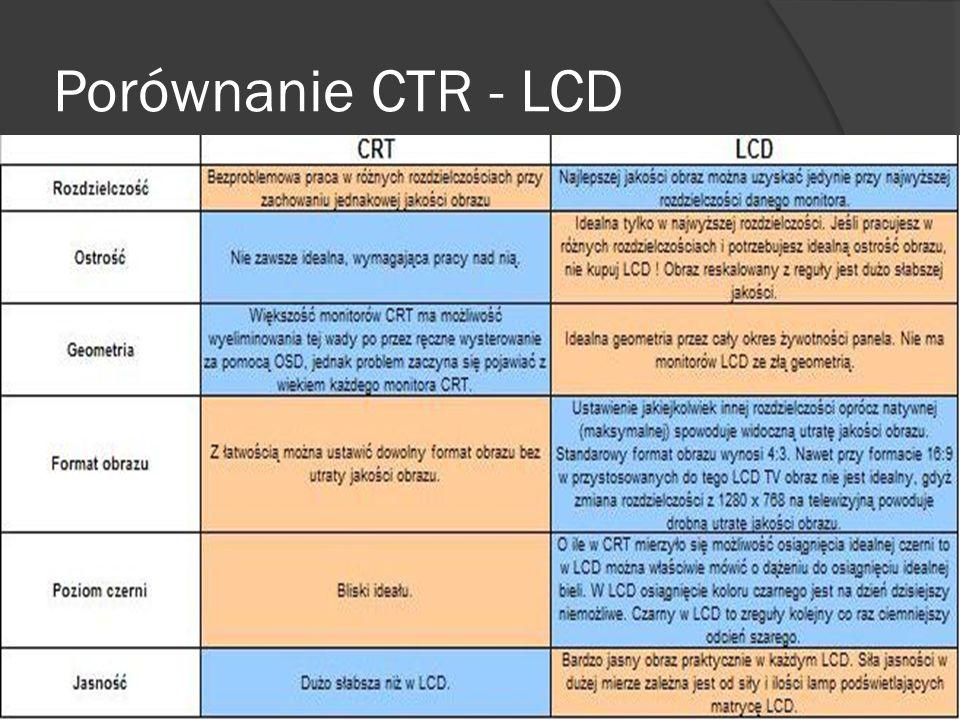Porównanie CTR - LCD