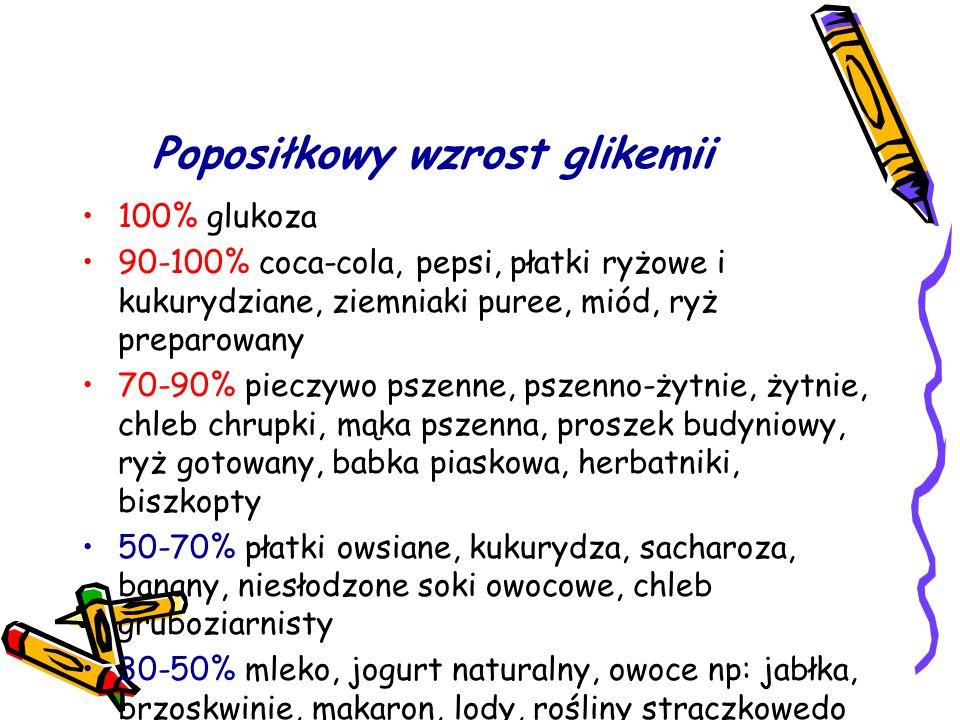 Poposiłkowy wzrost glikemii