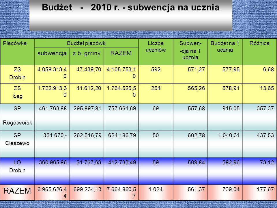 Budżet - 2010 r. - subwencja na ucznia