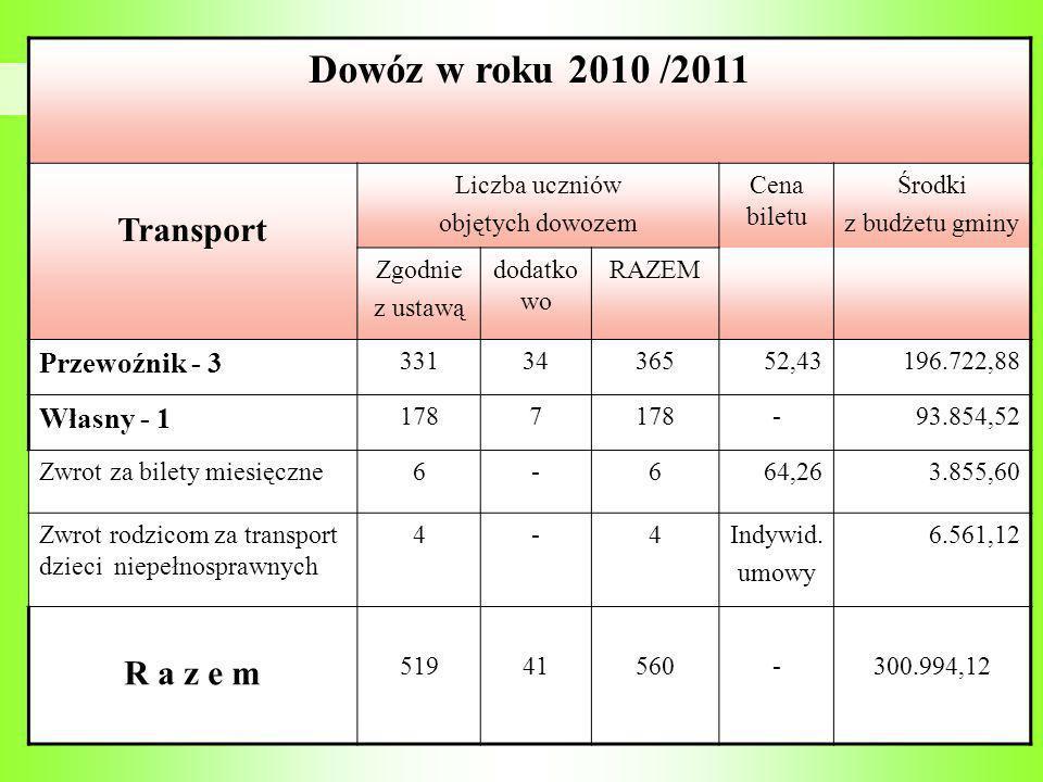 Dowóz w roku 2010 /2011 Transport R a z e m Przewoźnik - 3 Własny - 1