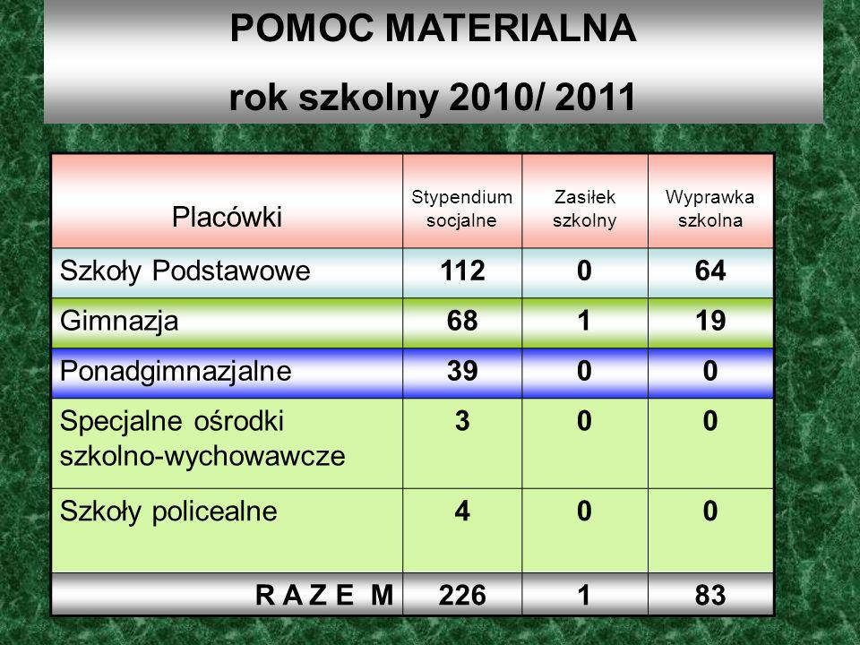 POMOC MATERIALNA rok szkolny 2010/ 2011