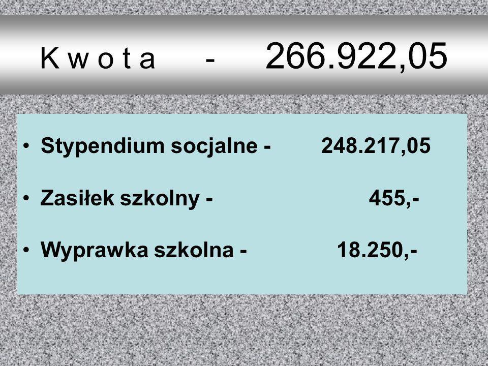 K w o t a - 266.922,05 Stypendium socjalne - 248.217,05