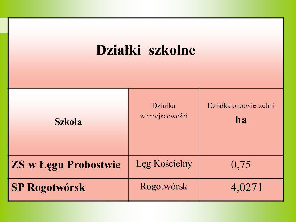 Działki szkolne ha ZS w Łęgu Probostwie 0,75 SP Rogotwórsk 4,0271