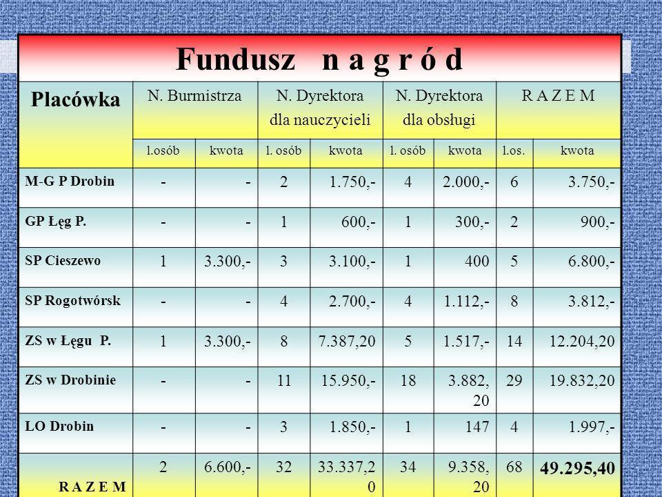 Fundusz n a g r ó d Placówka 49.295,40 N. Burmistrza N. Dyrektora