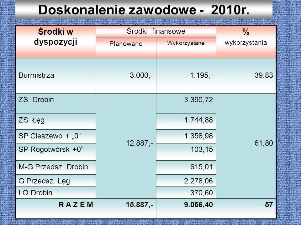 Doskonalenie zawodowe - 2010r.