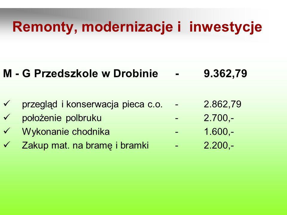 Remonty, modernizacje i inwestycje