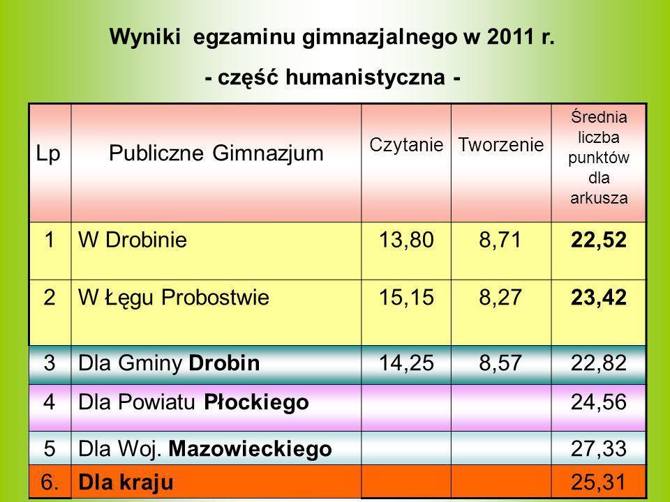 Wyniki egzaminu gimnazjalnego w 2011 r. - część humanistyczna -