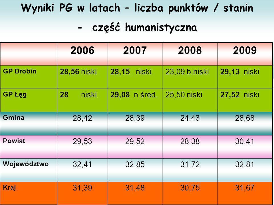 Wyniki PG w latach – liczba punktów / stanin