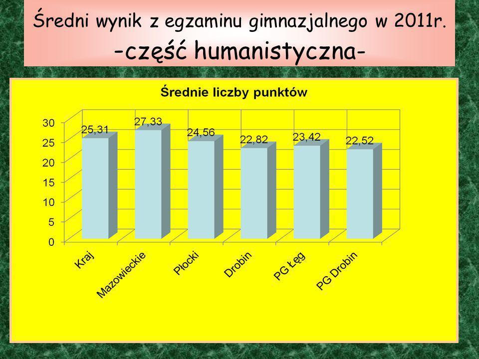Średni wynik z egzaminu gimnazjalnego w 2011r. -część humanistyczna-
