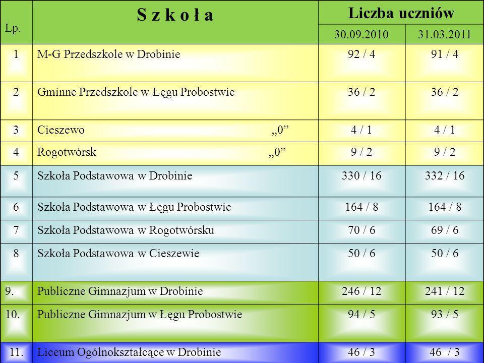Lp.S z k o ł a. Liczba uczniów. 30.09.2010. 31.03.2011. 1. M-G Przedszkole w Drobinie. 92 / 4. 91 / 4.