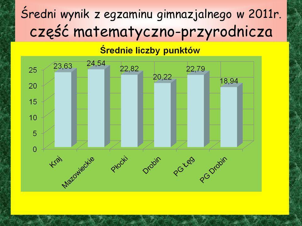 Średni wynik z egzaminu gimnazjalnego w 2011r