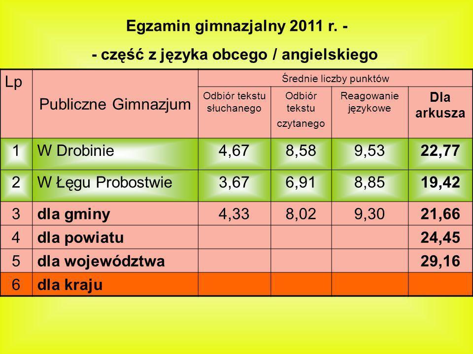 Egzamin gimnazjalny 2011 r. - - część z języka obcego / angielskiego