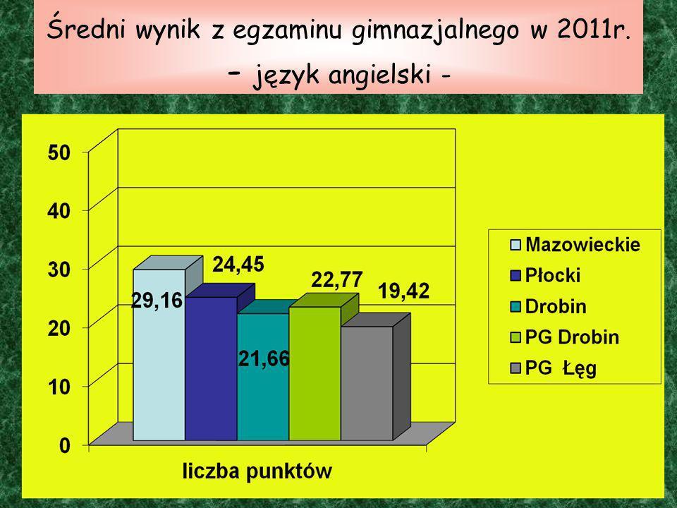 Średni wynik z egzaminu gimnazjalnego w 2011r. - język angielski -