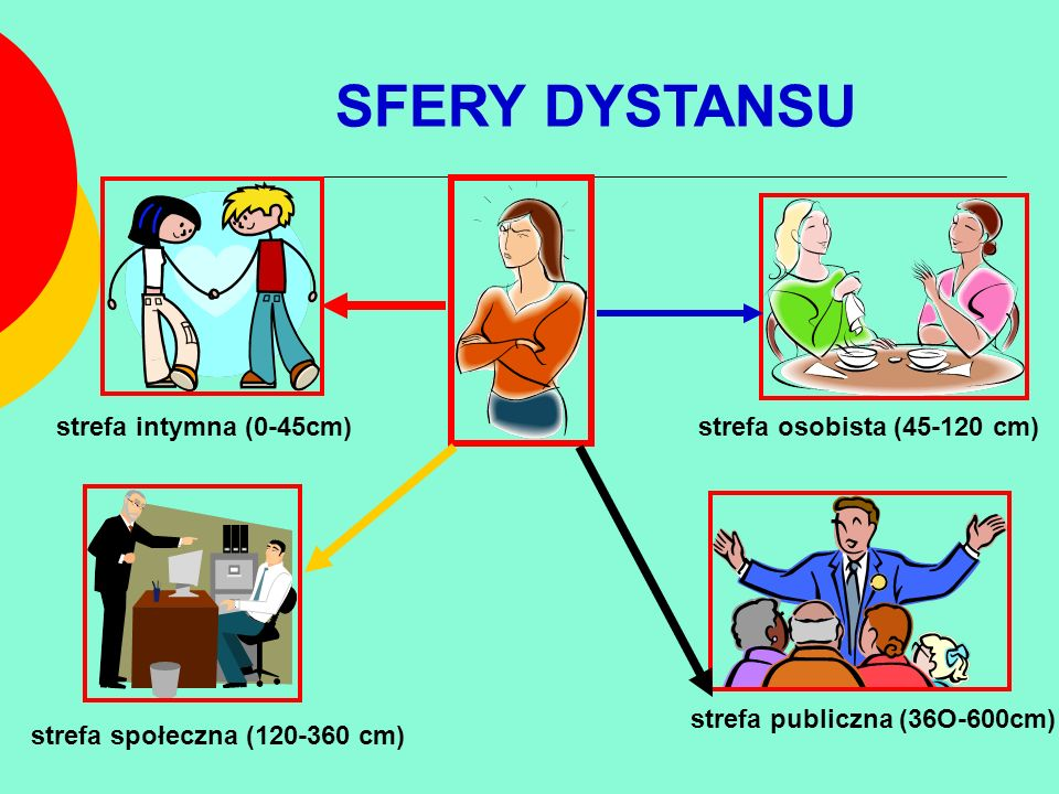 SFERY DYSTANSU strefa intymna (0-45cm) strefa osobista (45-120 cm)