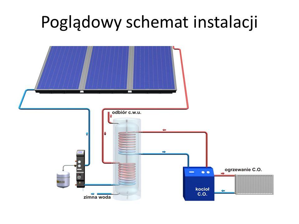 Poglądowy schemat instalacji