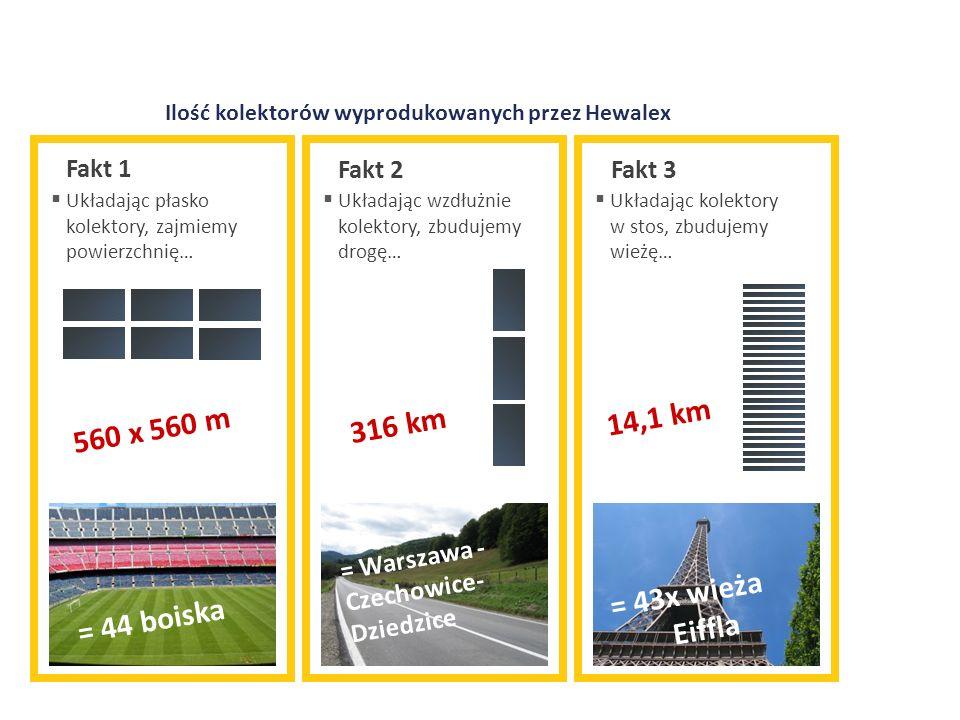 14,1 km 560 x 560 m 316 km = 43x wieża Eiffla = 44 boiska Fakt 1