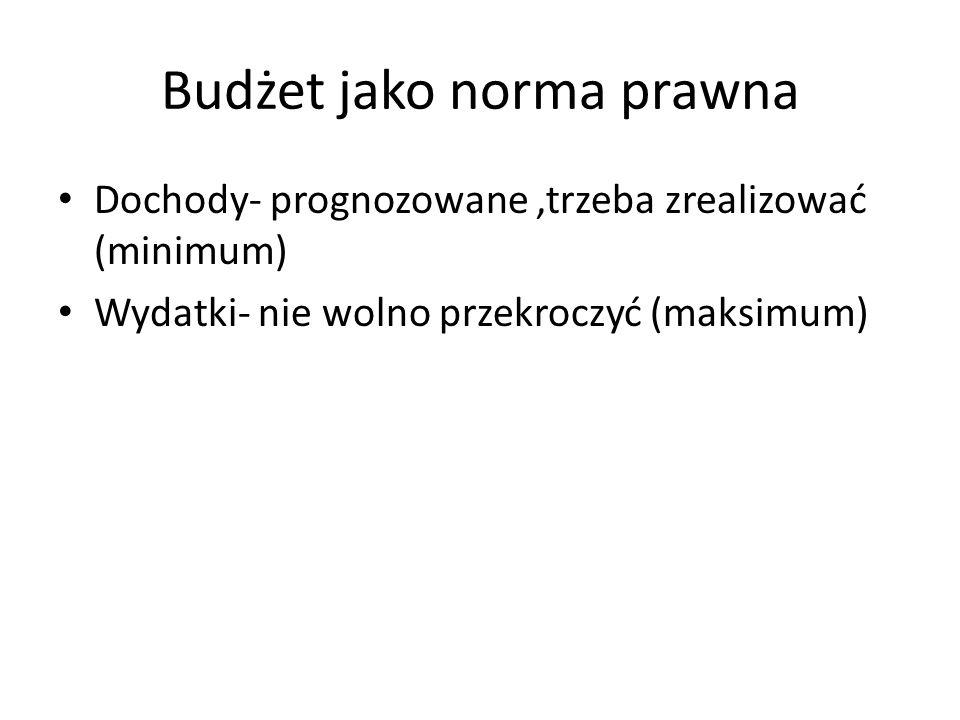 Budżet jako norma prawna