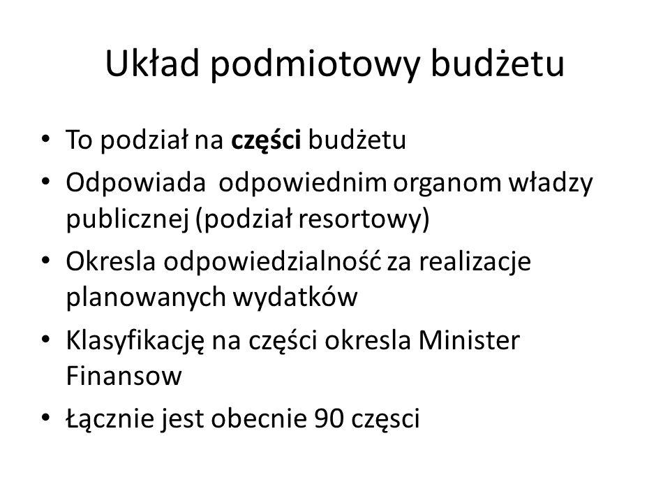 Układ podmiotowy budżetu