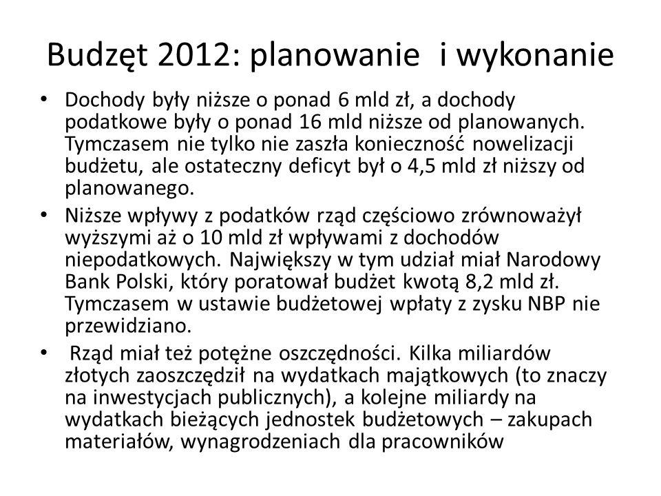 Budzęt 2012: planowanie i wykonanie