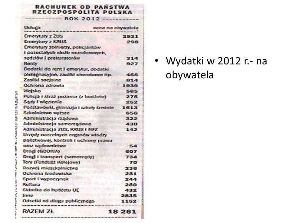 Wydatki w 2012 r.- na obywatela