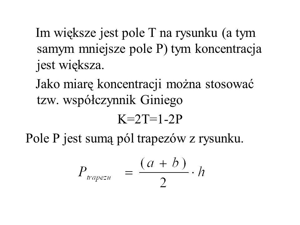 Im większe jest pole T na rysunku (a tym samym mniejsze pole P) tym koncentracja jest większa.