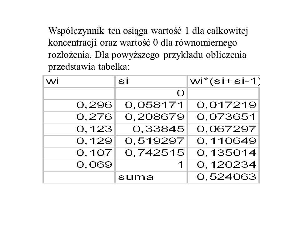 Współczynnik ten osiąga wartość 1 dla całkowitej koncentracji oraz wartość 0 dla równomiernego rozłożenia.