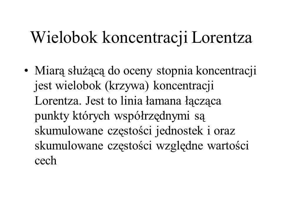 Wielobok koncentracji Lorentza