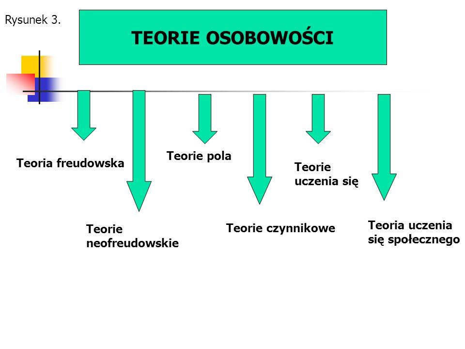 TEORIE OSOBOWOŚCI Rysunek 3. Teorie pola Teoria freudowska Teorie