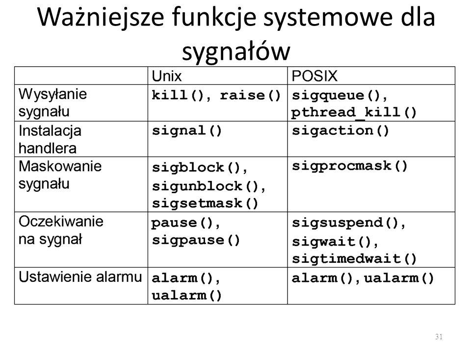 Ważniejsze funkcje systemowe dla sygnałów