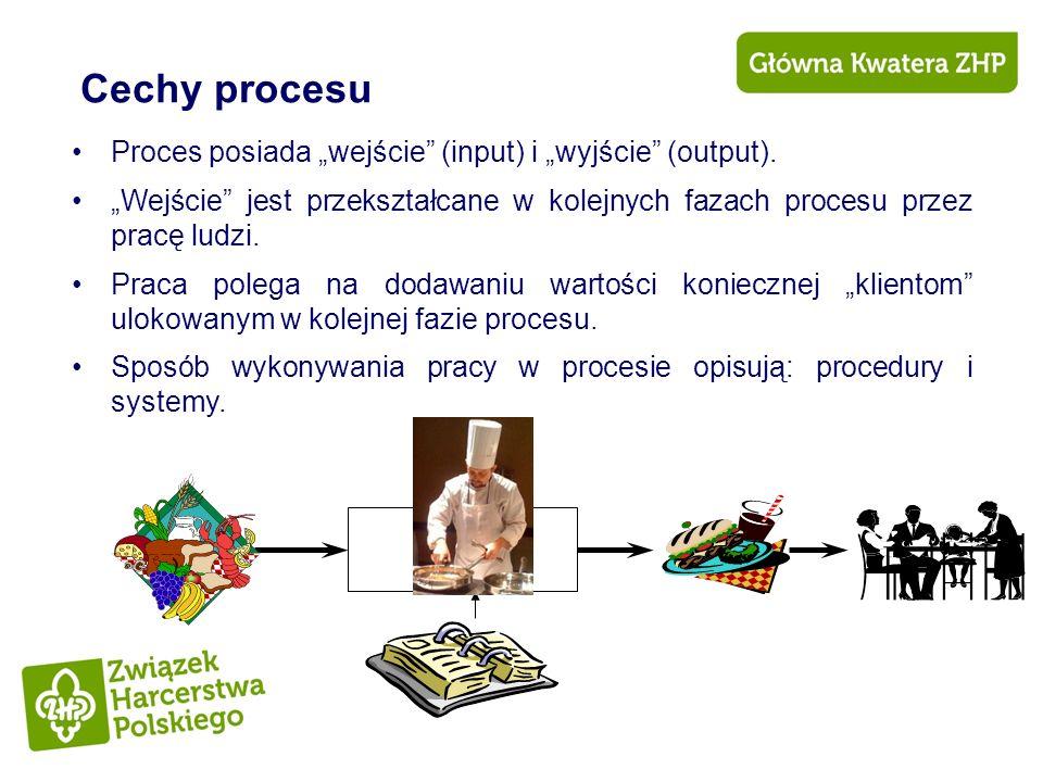 """Cechy procesu Proces posiada """"wejście (input) i """"wyjście (output)."""