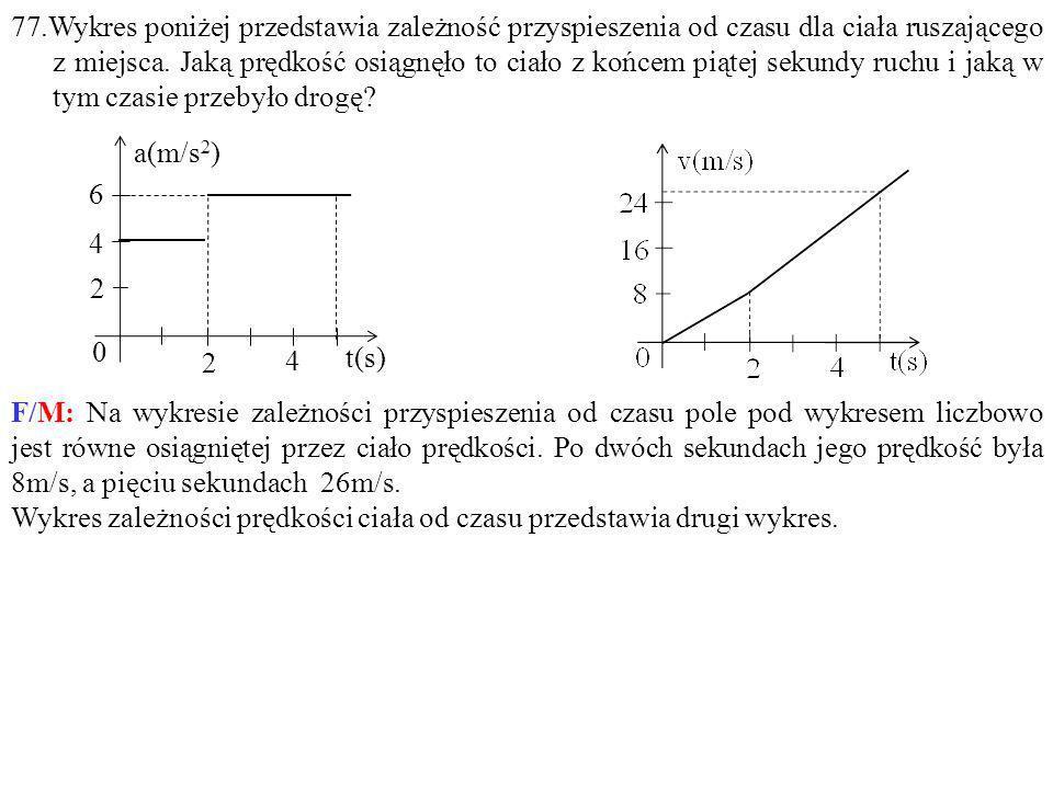 Wykres zależności prędkości ciała od czasu przedstawia drugi wykres.