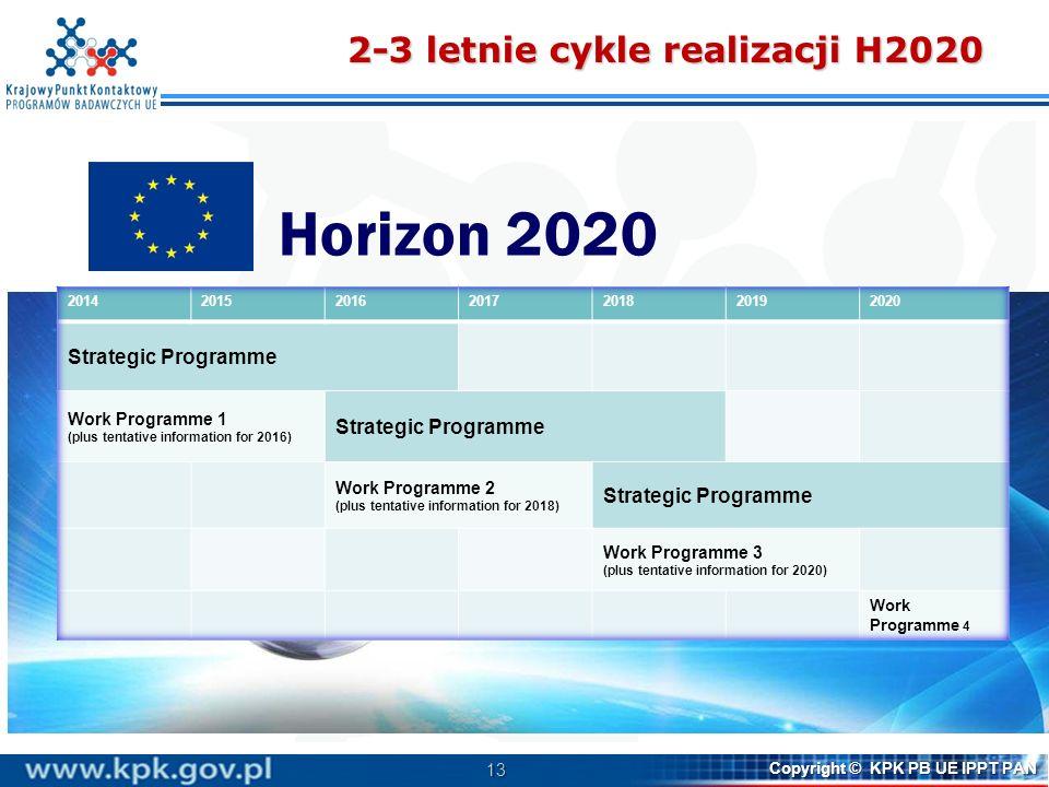 2-3 letnie cykle realizacji H2020