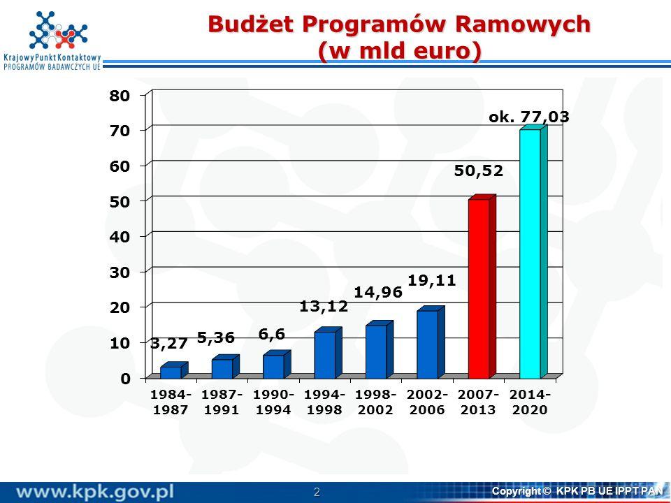 Budżet Programów Ramowych (w mld euro)