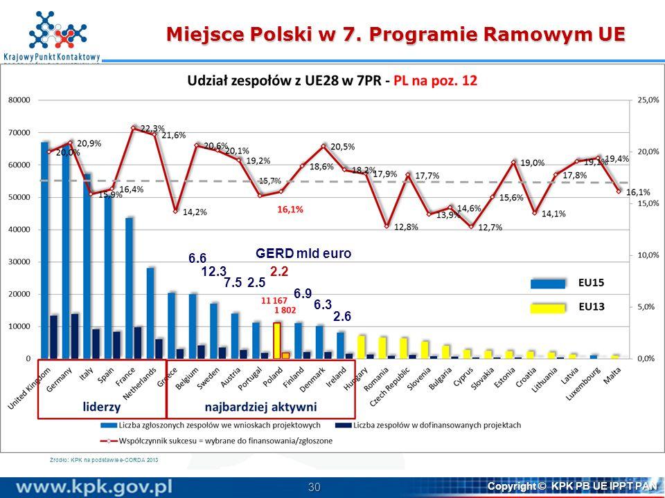 Miejsce Polski w 7. Programie Ramowym UE