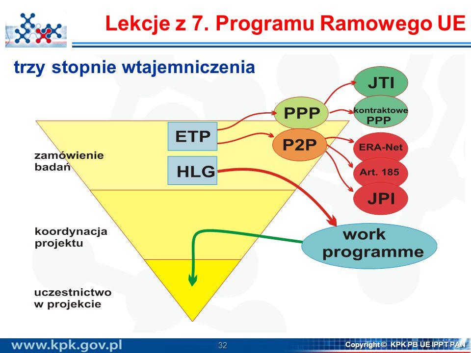 Lekcje z 7. Programu Ramowego UE