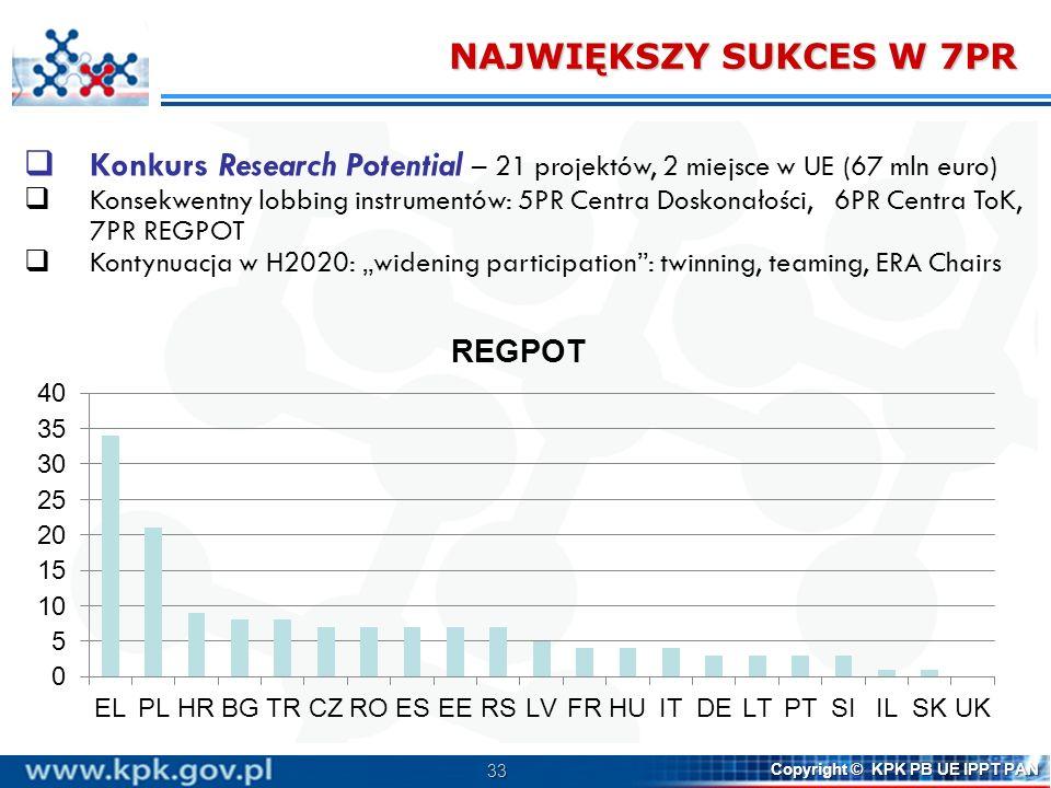NAJWIĘKSZY SUKCES W 7PR Konkurs Research Potential – 21 projektów, 2 miejsce w UE (67 mln euro)