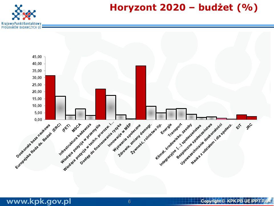 Horyzont 2020 – budżet (%)