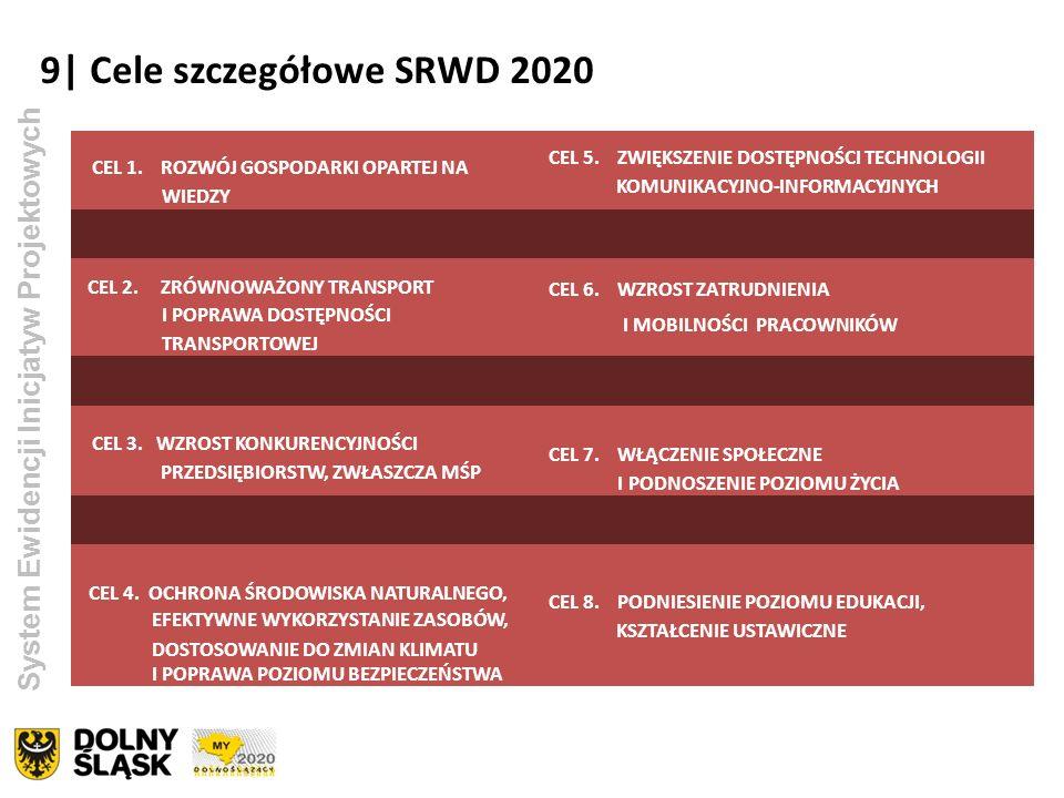 9| Cele szczegółowe SRWD 2020