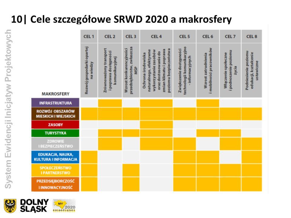 10| Cele szczegółowe SRWD 2020 a makrosfery