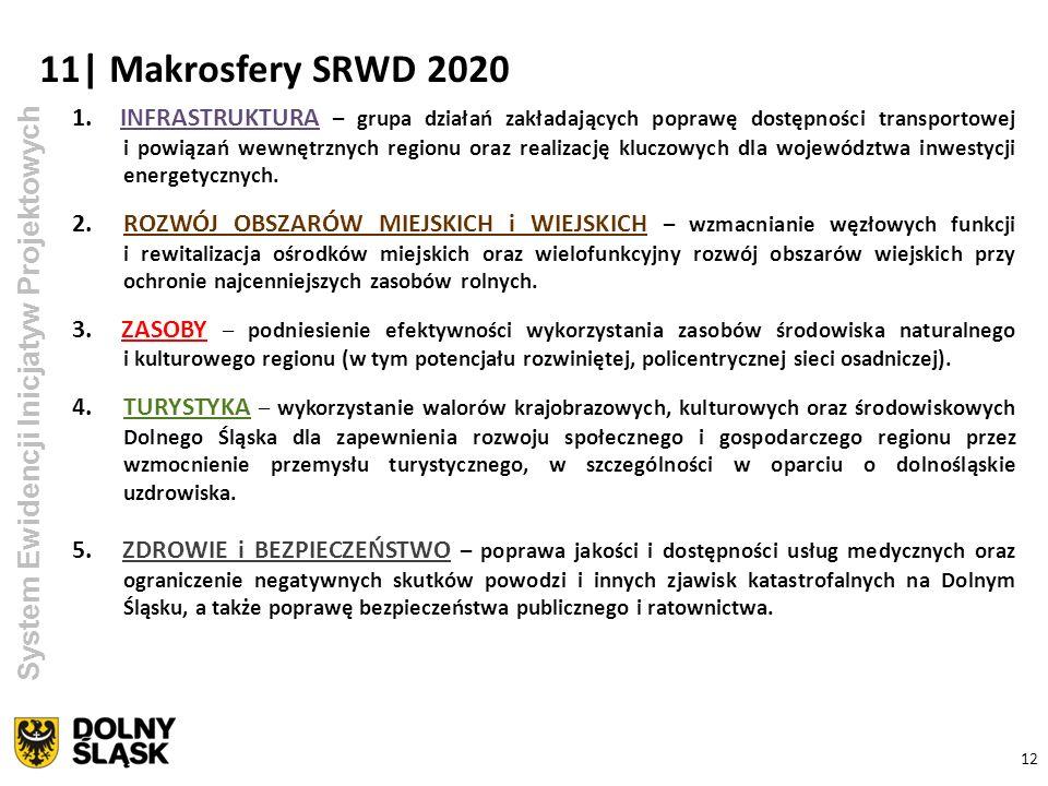 11| Makrosfery SRWD 2020 System Ewidencji Inicjatyw Projektowych