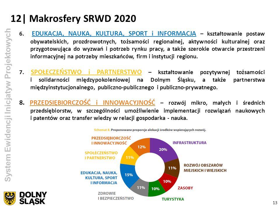 12| Makrosfery SRWD 2020 System Ewidencji Inicjatyw Projektowych