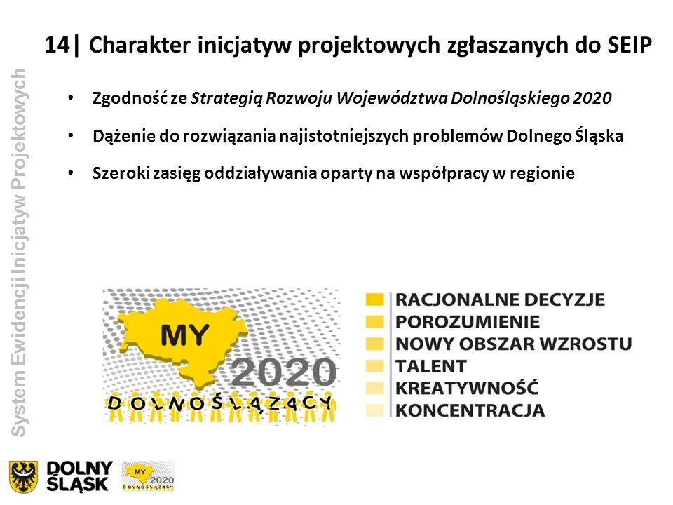 14| Charakter inicjatyw projektowych zgłaszanych do SEIP