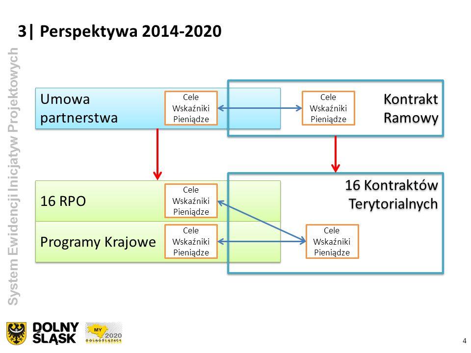 3| Perspektywa 2014-2020 Kontrakt Ramowy Umowa partnerstwa