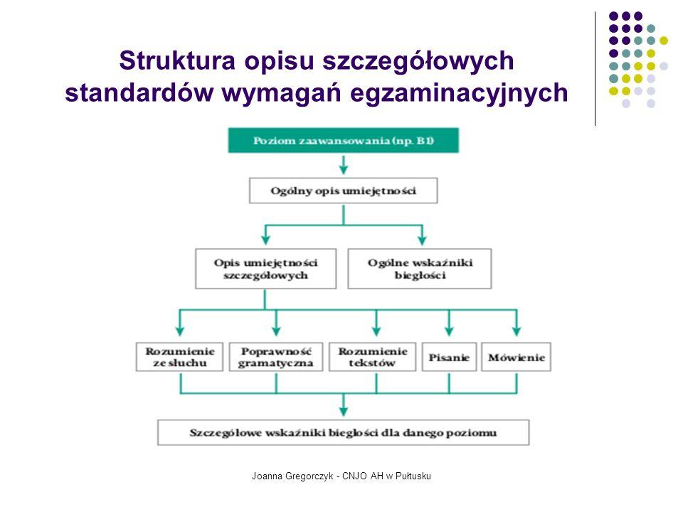 Struktura opisu szczegółowych standardów wymagań egzaminacyjnych